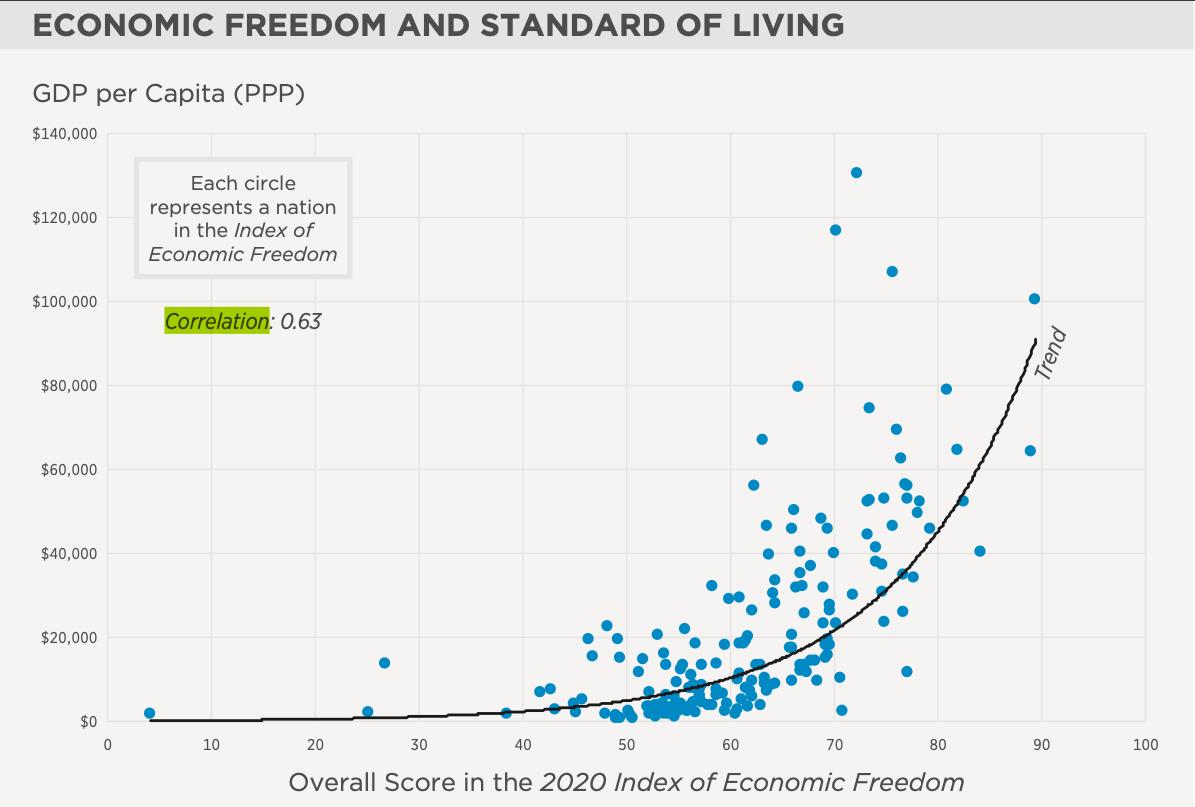 Imagen de Correlación entre libertad económica y riqueza poblacional 6