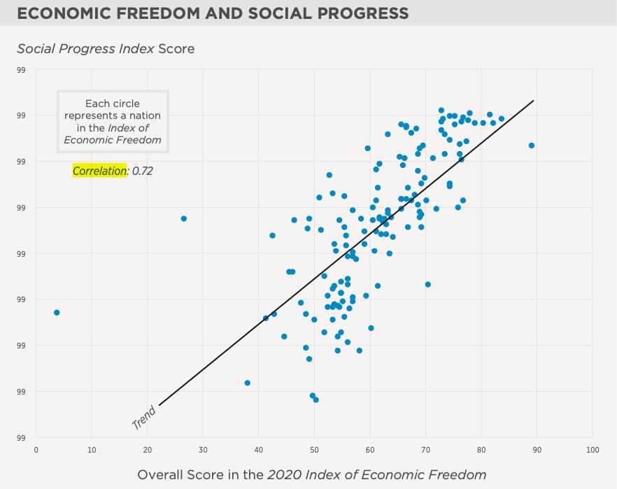 Imagen de Correlación entre libertad económica y riqueza poblacional 7